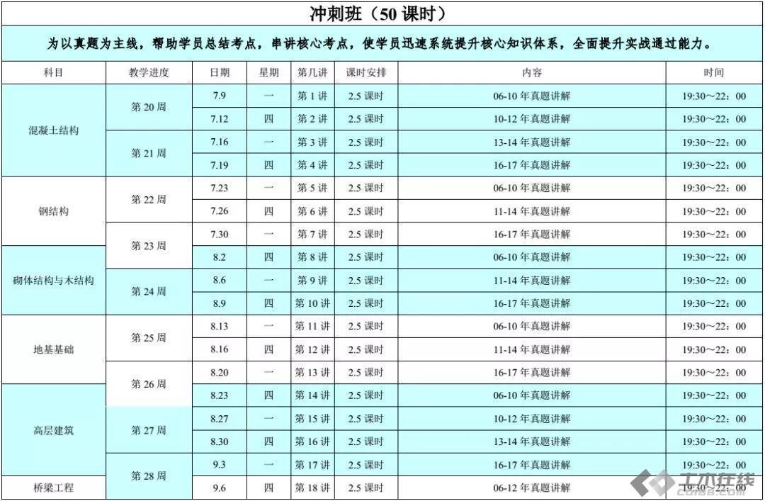 【结构学院】注册结构师易错点总结-荷载/抗震荷载部分