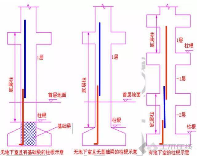【结构学院】柱钢筋计算和对量及要点分析