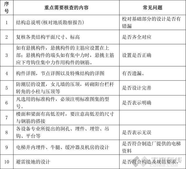 【建筑学院】100条九大专业图纸会审常见问题
