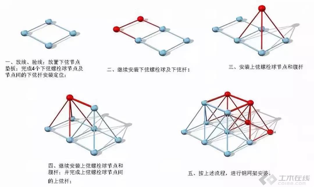 【结构学院】纯干货!钢结构网架吊装施工全方位解析!