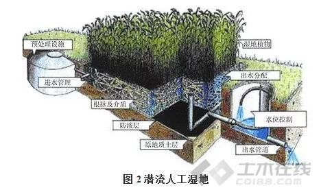 环境工程论文图片2