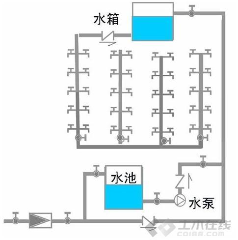 建筑給排水圖片2