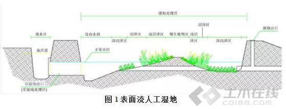 环境工程论文图片1