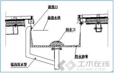 给排水工程论文图片3