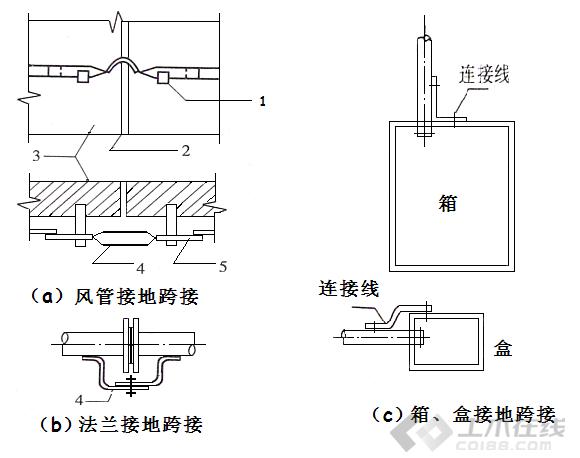 安装工程造价图片2