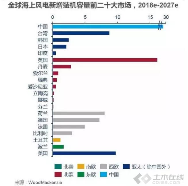 【早安电气】新能源发电2019年策略:风电1-2年平价区域或达80%