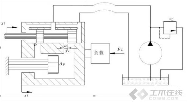 【早安电气】液压伺服系统工作原理及其电气故障诊断方法