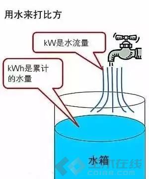【电气学院】kW和kWh的区别,你真的清楚吗?