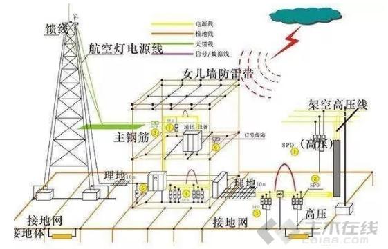 【电气学院】接地电阻:降低接地电阻的6种方法