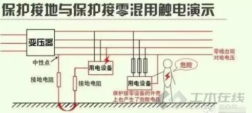 【电气学院】工作接地、保护接地、保护接零和重复接地