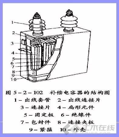 【电气学院】电力电容器的工作原理是什么?该怎么应用?
