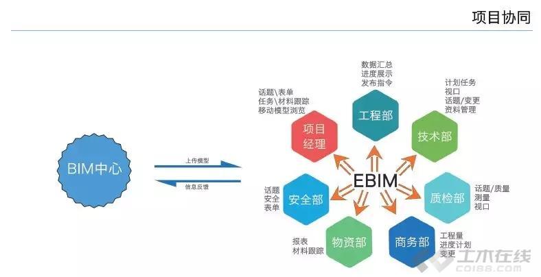 施工BIM应用图片3