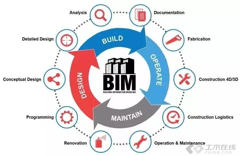 建筑機電BIM圖片1